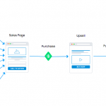 12 Reasons You Need To Use Funnels To Sell Your Ecommerce Products